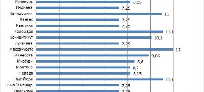 Зарплаты в США: минимальные и средние ставки