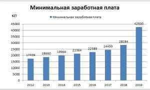 Зарплаты в Казахстане: минимальные и средние