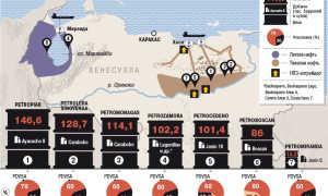 Обзор нефтяного законодательства Венесуэлы